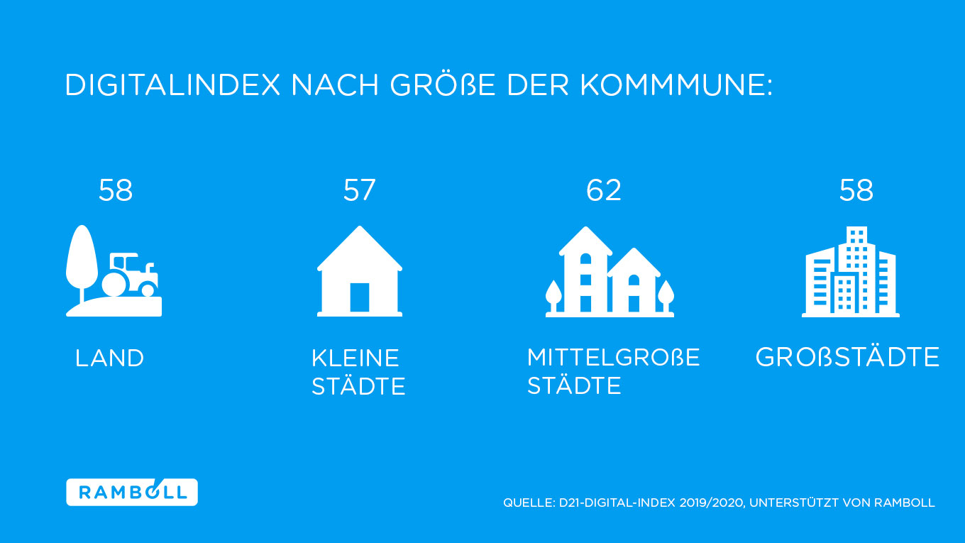 D21-Digital-Index: Digitalindex nach Größe der Kommune